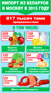 Белорусские товары в Москве